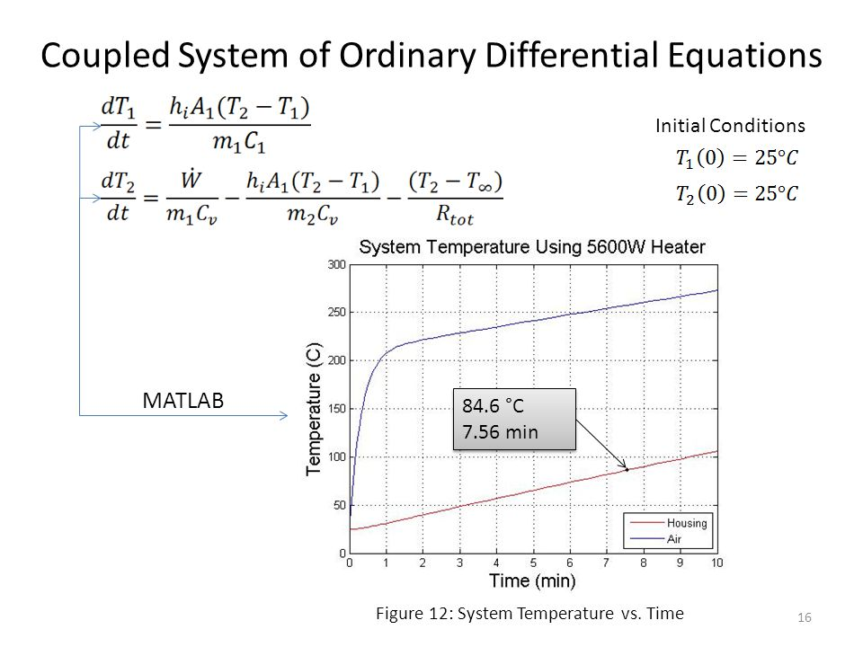 Coupled System of Ordinary Differential Equations