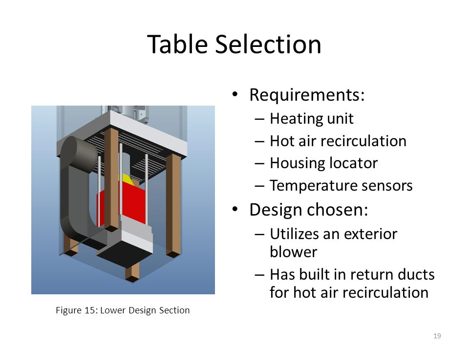 Table Selection Requirements: Design chosen: Heating unit