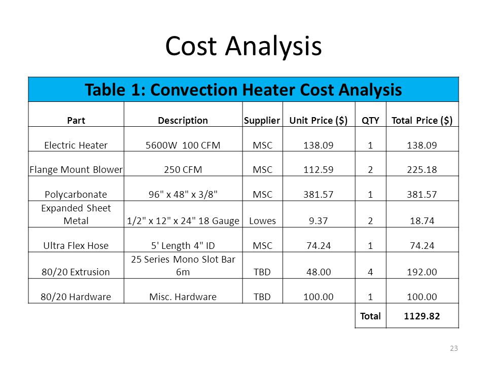 Table 1: Convection Heater Cost Analysis