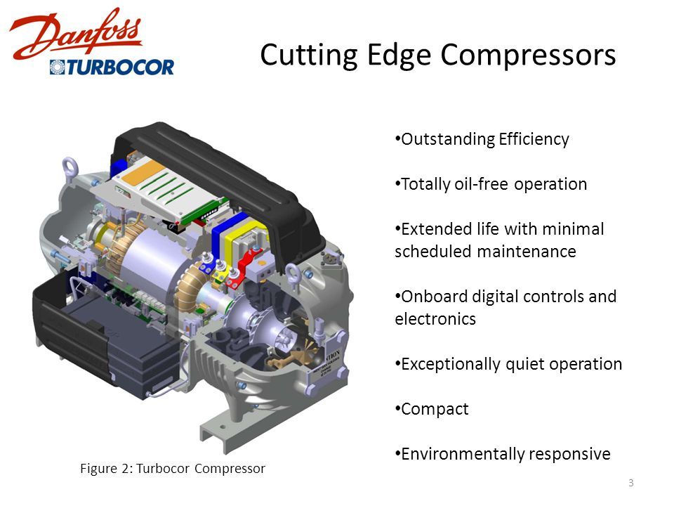 Cutting Edge Compressors