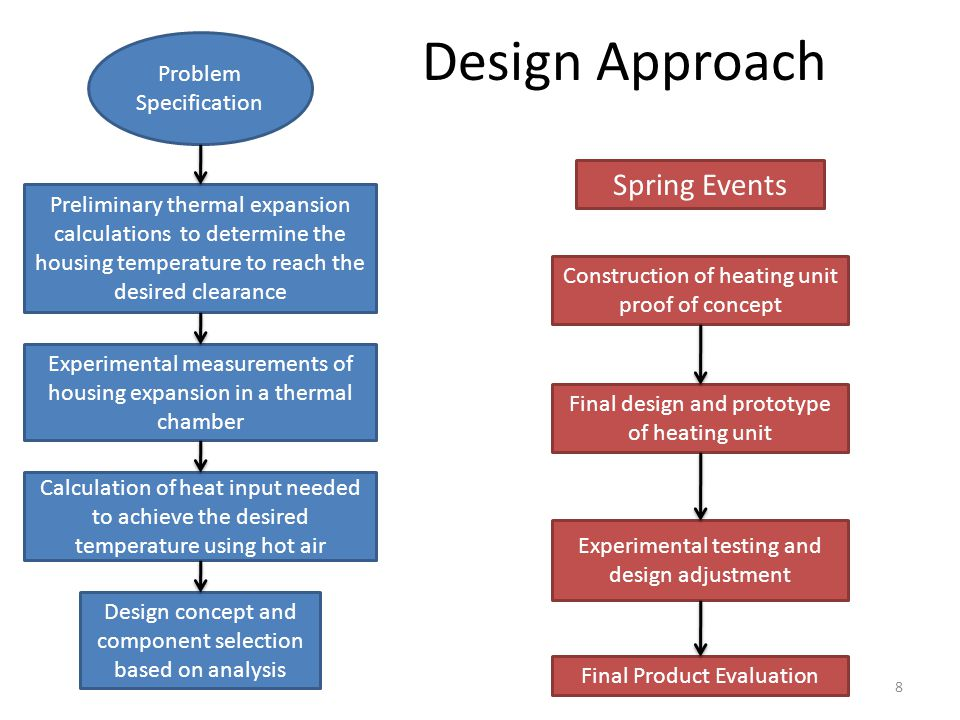 Design Approach Spring Events Problem Specification