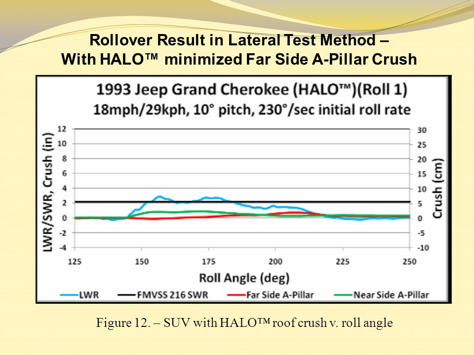 Rollover Result in Lateral Test Method –