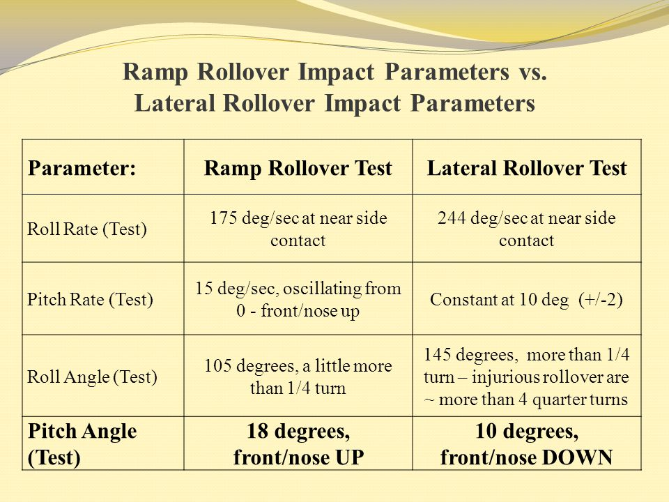 Ramp Rollover Impact Parameters vs. Lateral Rollover Impact Parameters