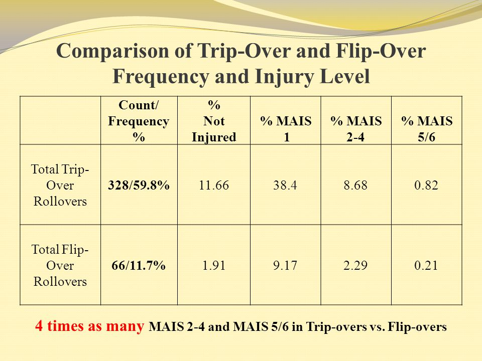 Comparison of Trip-Over and Flip-Over Frequency and Injury Level