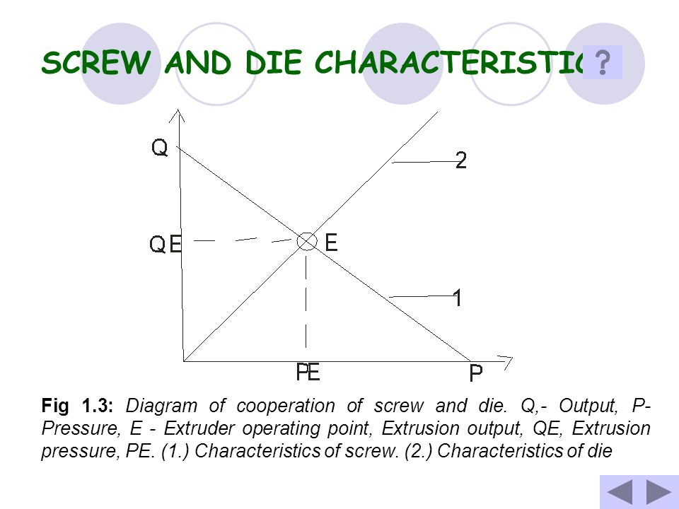 SCREW AND DIE CHARACTERISTICS