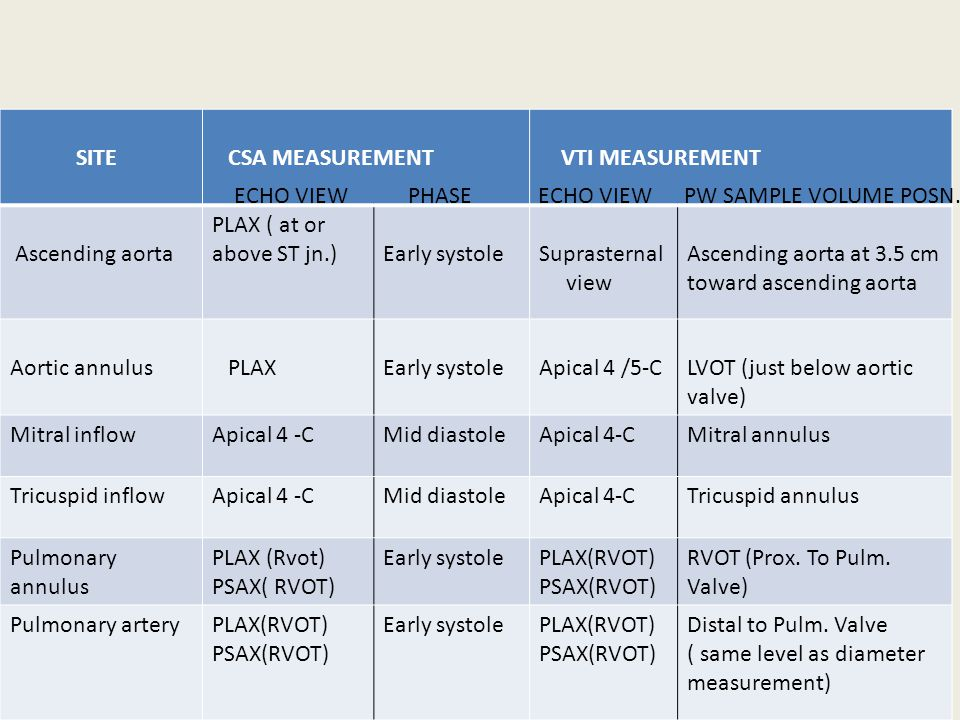 SITE CSA MEASUREMENT. VTI MEASUREMENT. Ascending aorta. PLAX ( at or above ST jn.) Early systole.