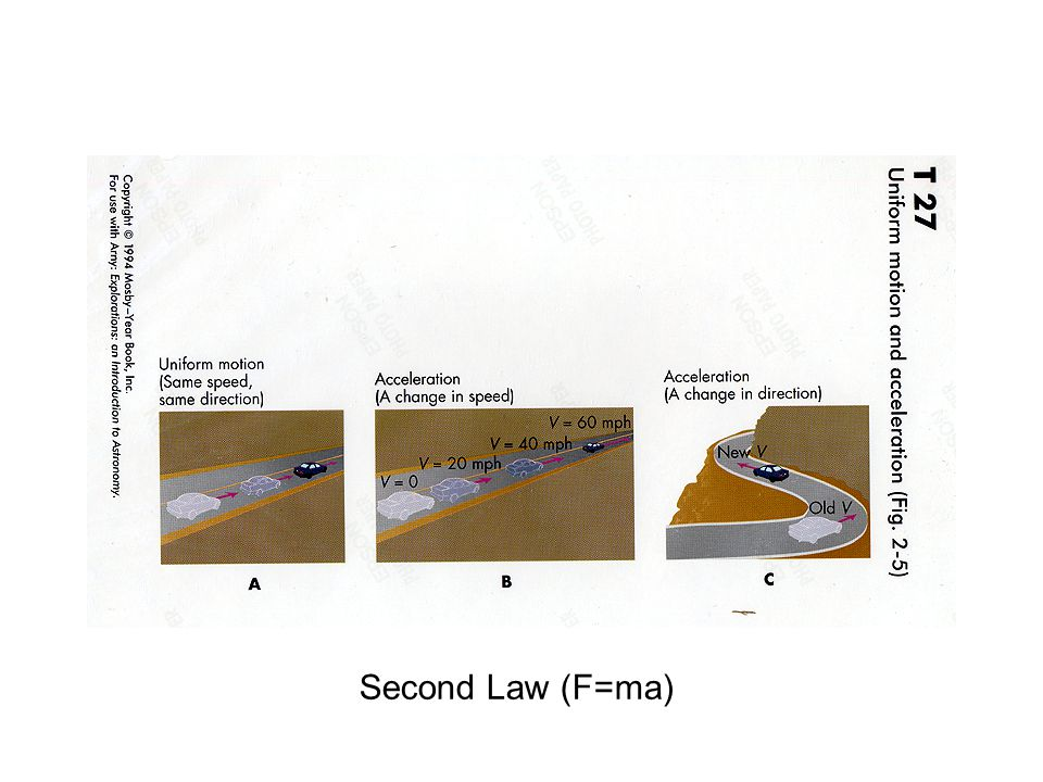 Second Law (F=ma)