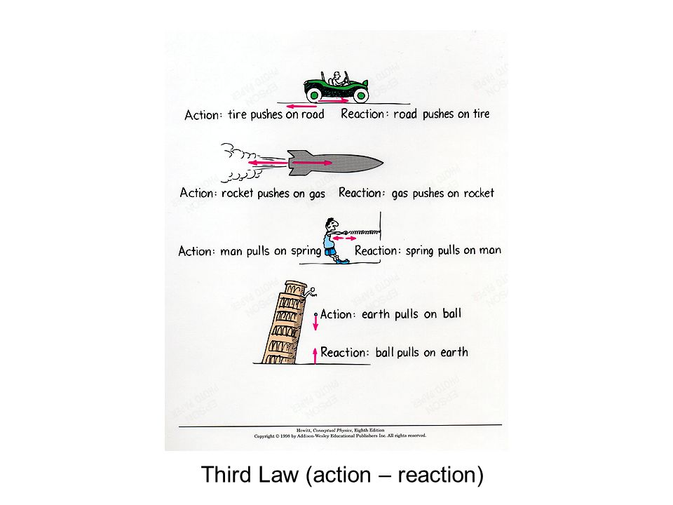 Third Law (action – reaction)