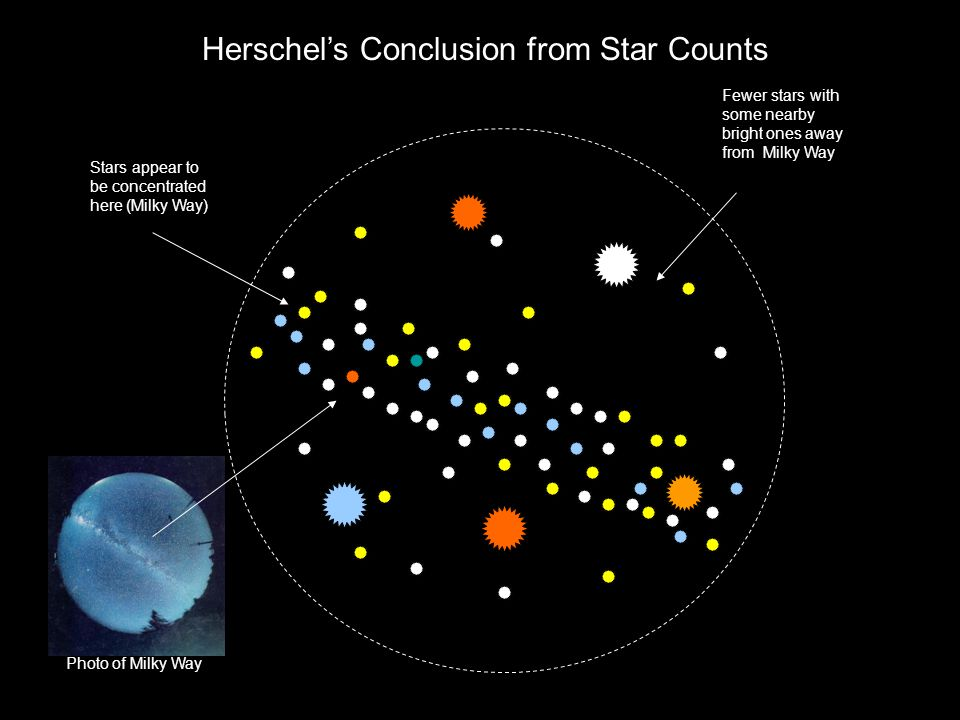 Herschel's Conclusion from Star Counts