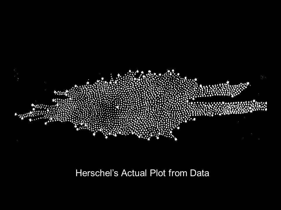 Herschel's Actual Plot from Data