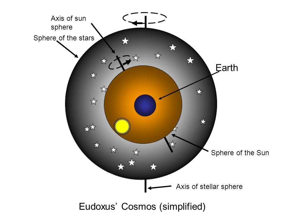 Eudoxus' Cosmos (simplified)
