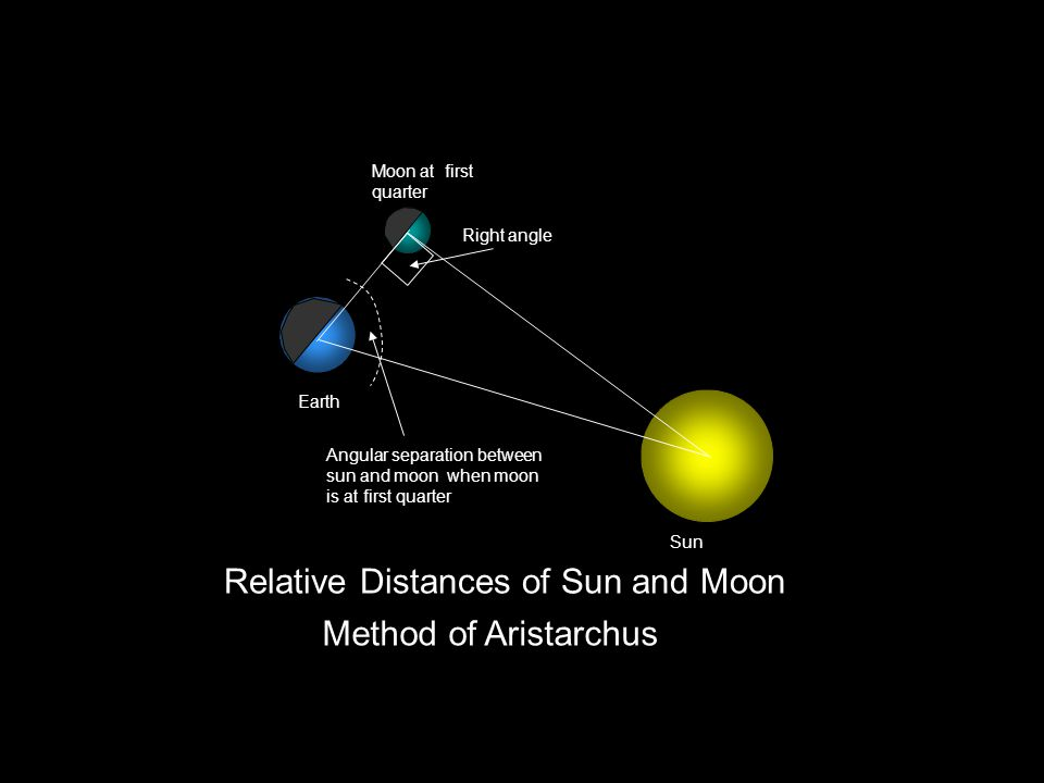 Relative Distances of Sun and Moon