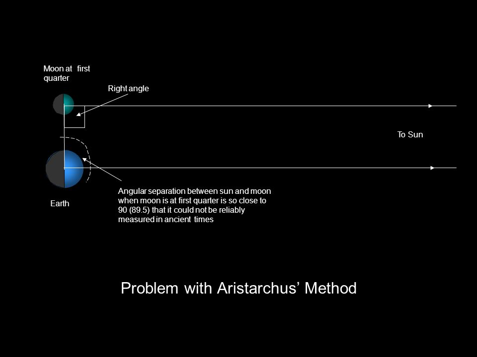 Problem with Aristarchus' Method