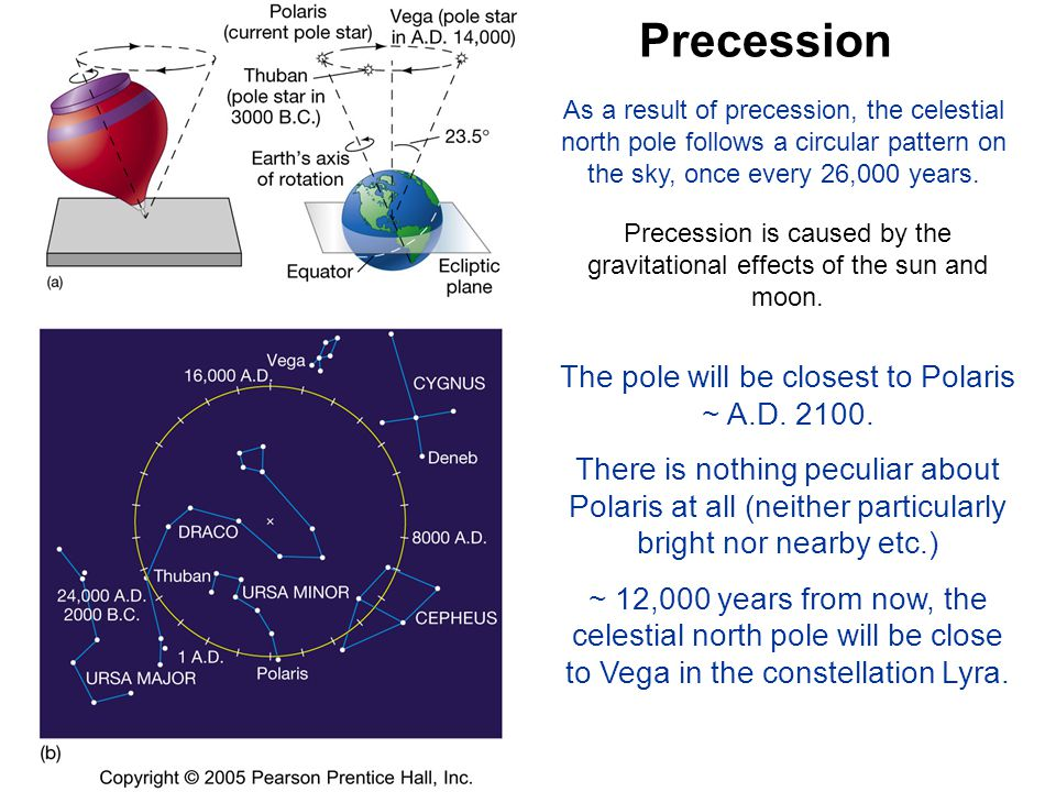Precession The pole will be closest to Polaris ~ A.D. 2100.