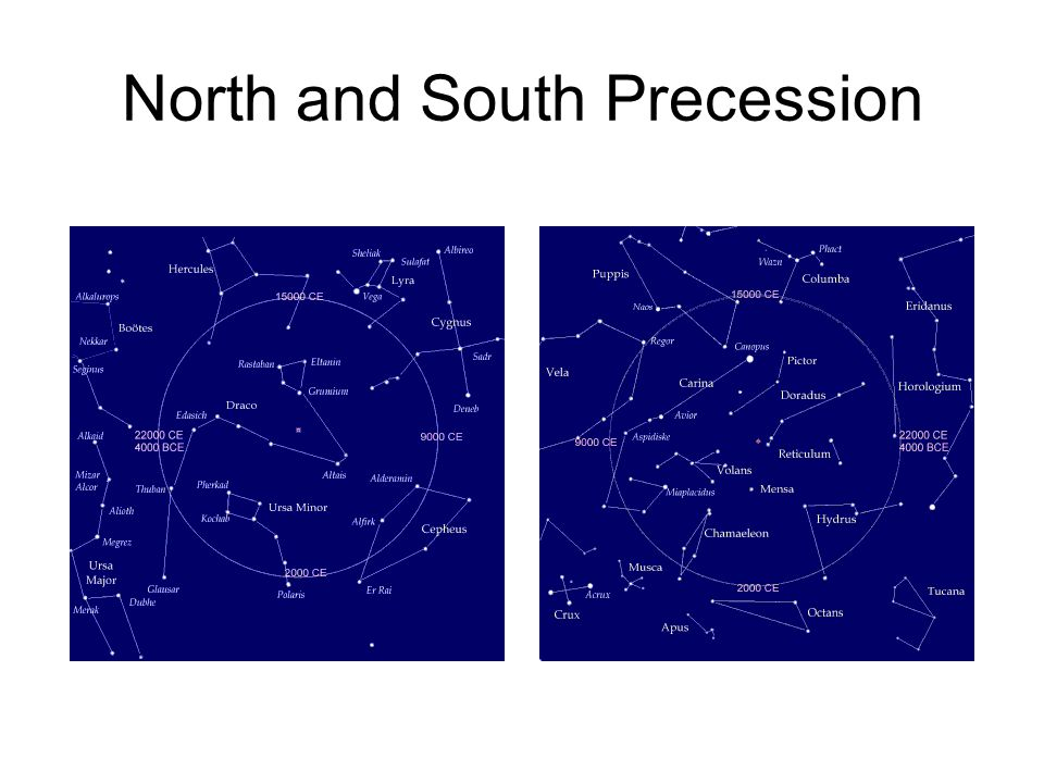North and South Precession
