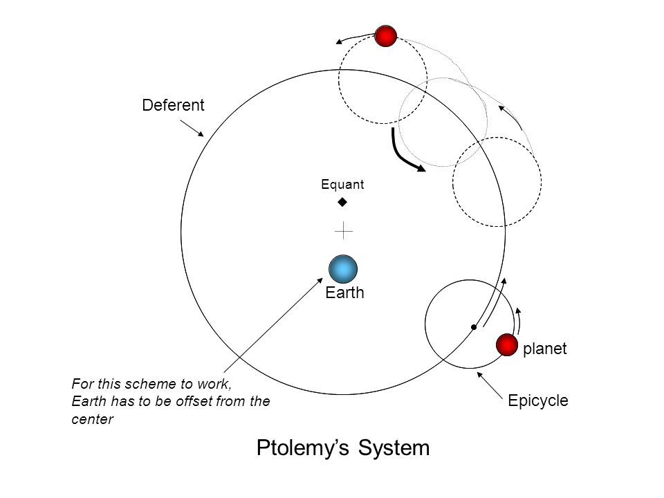 Ptolemy's System Deferent Earth planet Epicycle