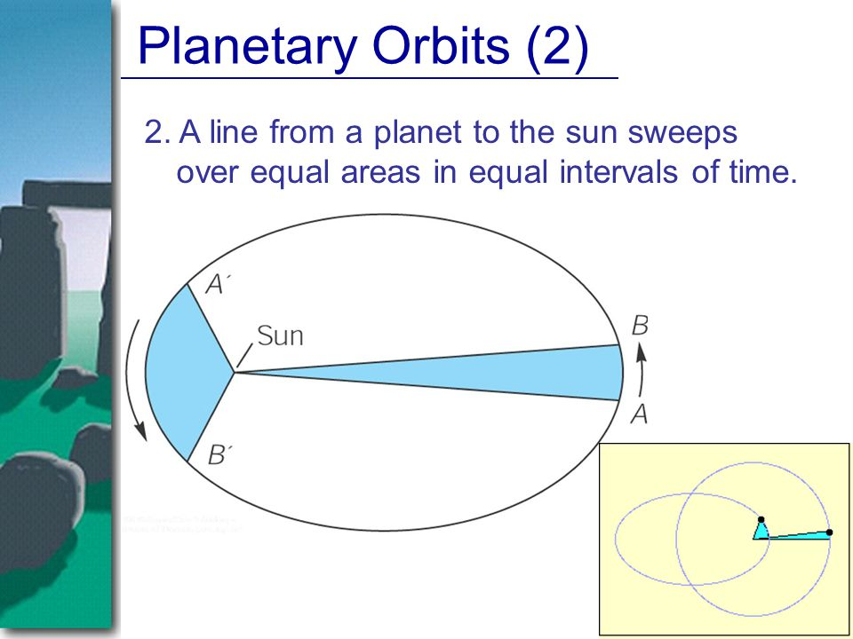 Planetary Orbits (2) 2.