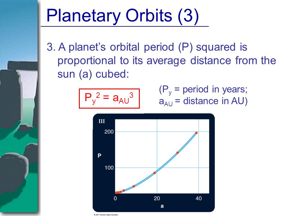 Planetary Orbits (3) 3. A planet's orbital period (P) squared is proportional to its average distance from the sun (a) cubed: