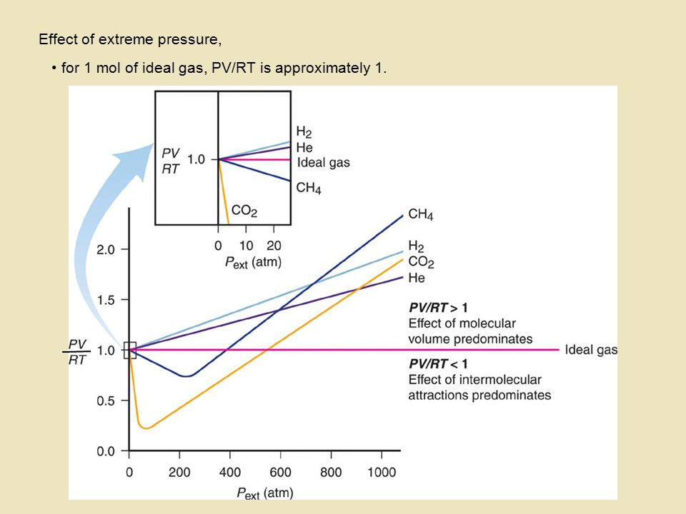 Effect of extreme pressure,