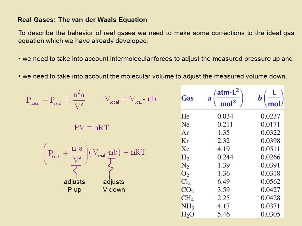Real Gases: The van der Waals Equation