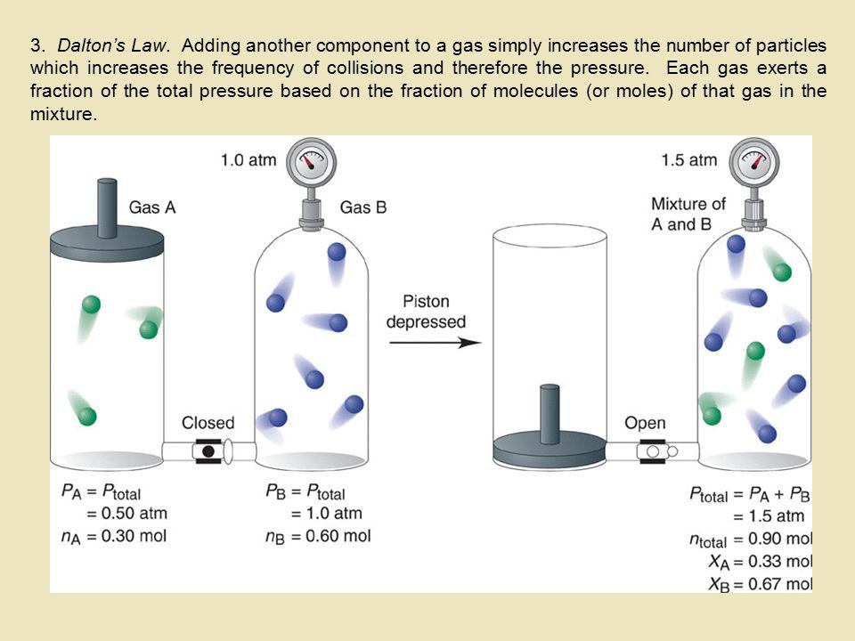 3. Dalton's Law.