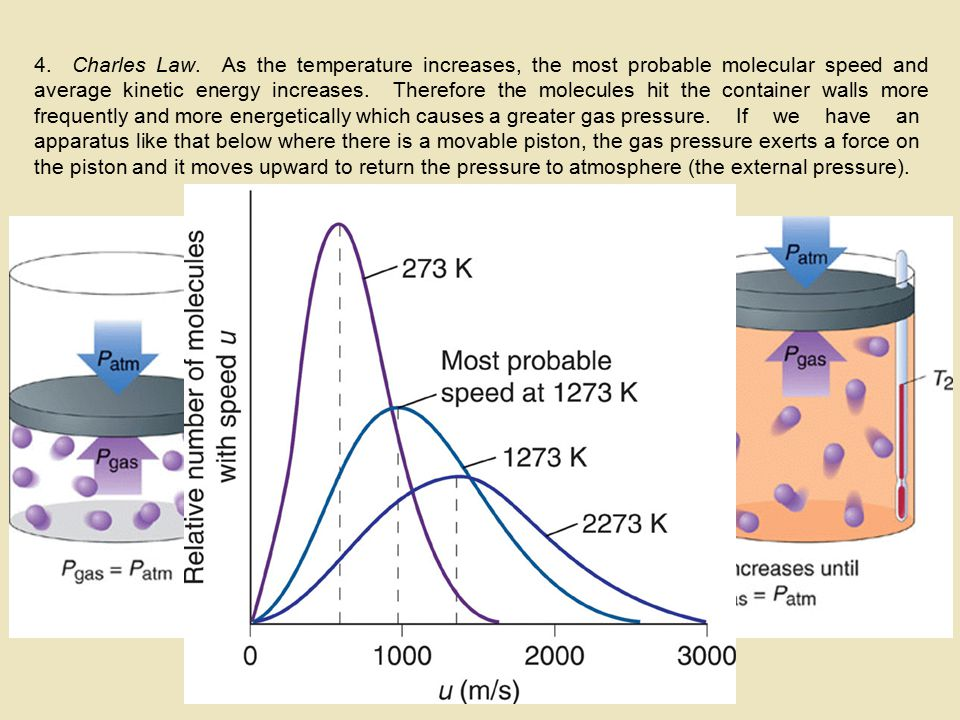 4. Charles Law. As the temperature increases, the most probable molecular speed and average kinetic energy increases. Therefore the molecules hit the container walls more frequently and more energetically which causes a greater gas pressure.