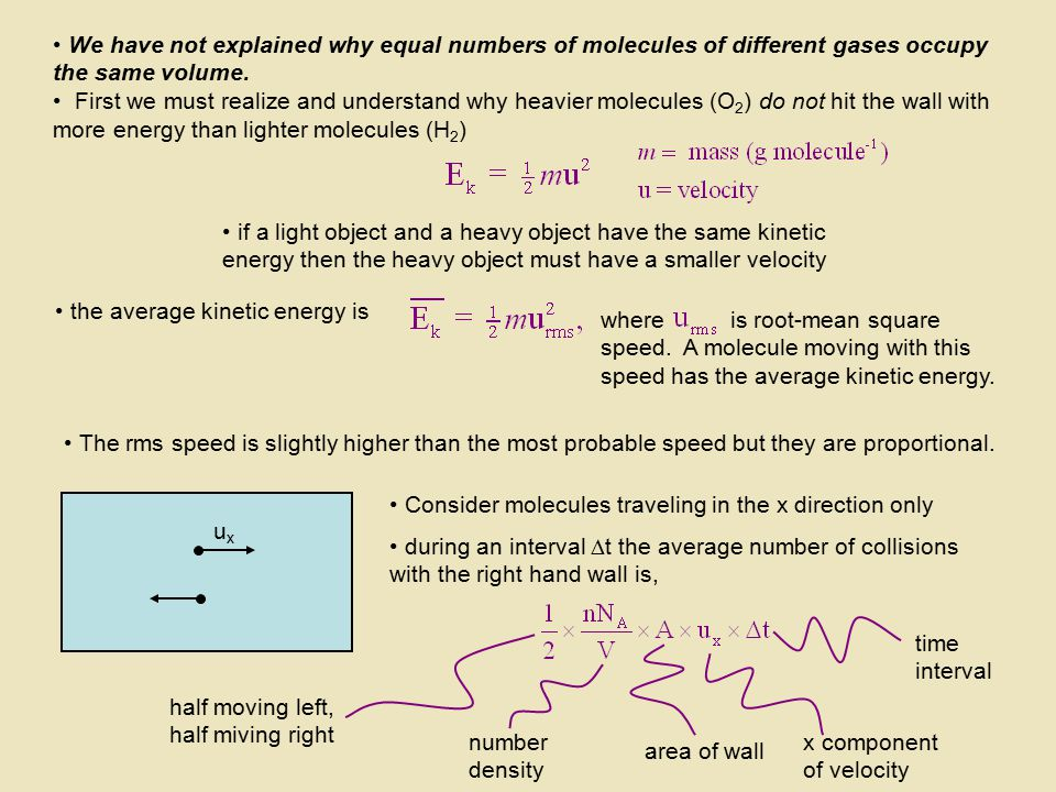 We have not explained why equal numbers of molecules of different gases occupy the same volume.