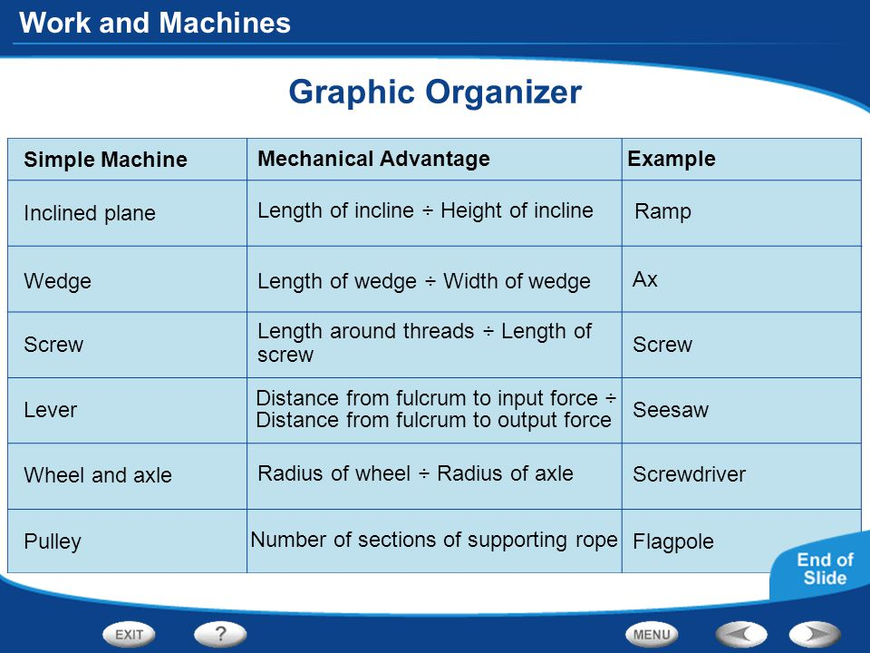 Graphic Organizer Simple Machine Mechanical Advantage Example