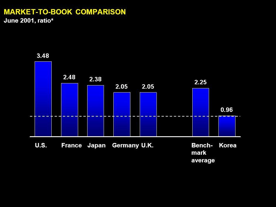 PE RATIO COMPARISON July-Dec 2001, ratio*