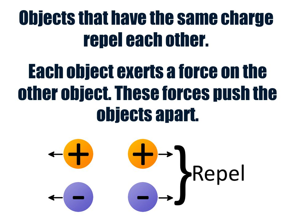 Objects that have the same charge repel each other.
