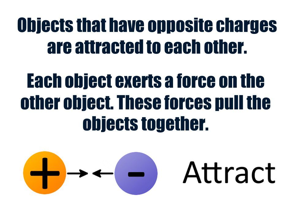 Objects that have opposite charges are attracted to each other.
