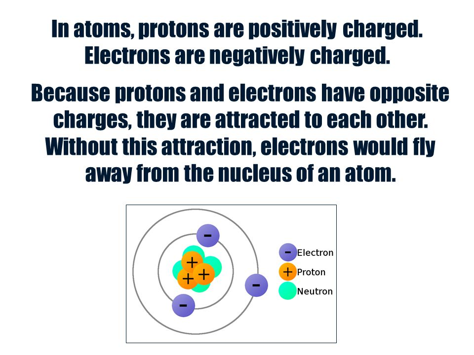 In atoms, protons are positively charged
