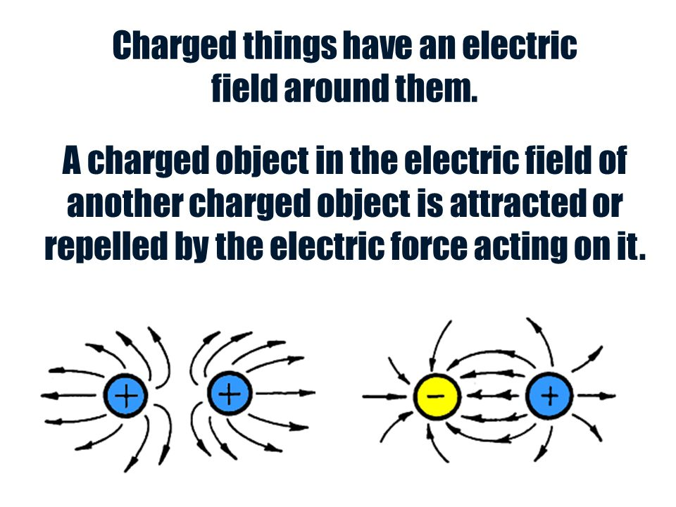 Charged things have an electric field around them.