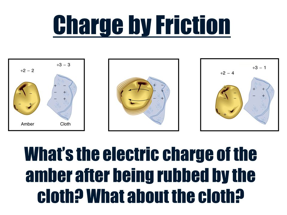 Charge by Friction What's the electric charge of the amber after being rubbed by the cloth.