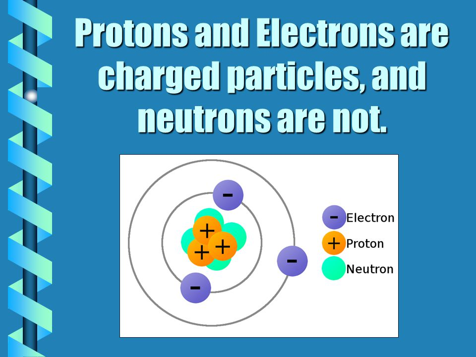 Protons and Electrons are charged particles, and neutrons are not.