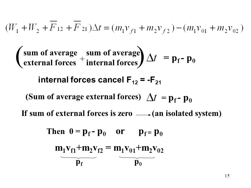 ( ) = pf - p0 m1vf1+m2vf2 = m1v01+m2v02 sum of average external forces