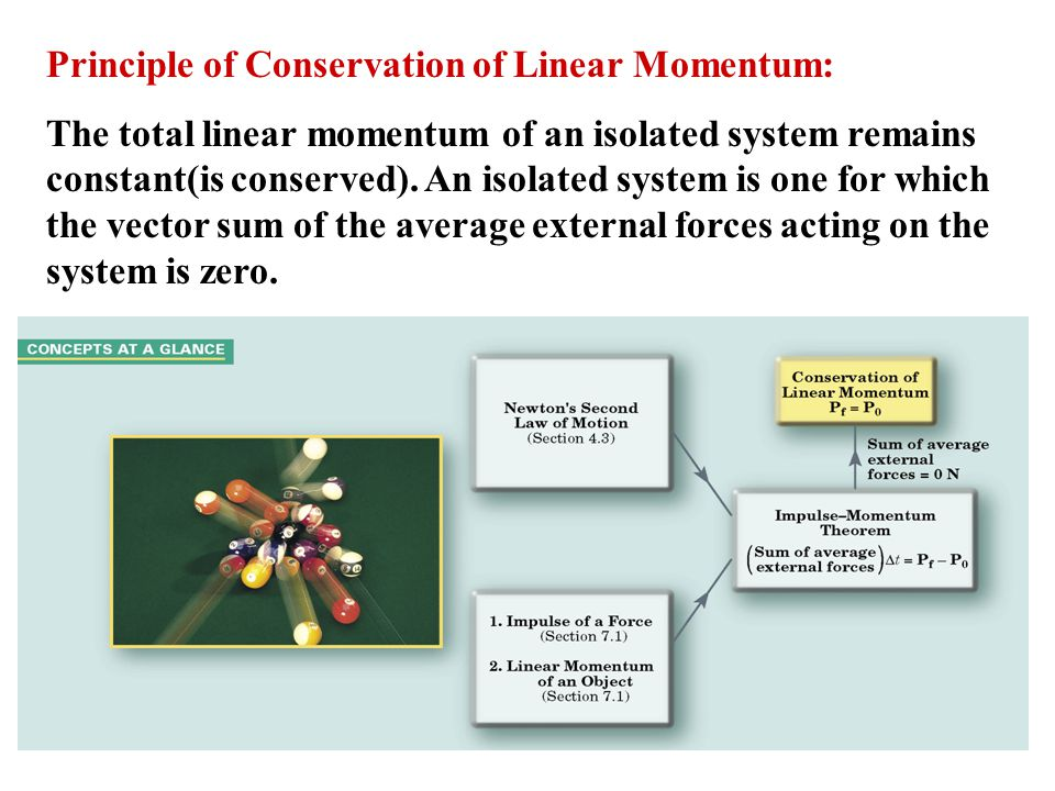 Principle of Conservation of Linear Momentum: