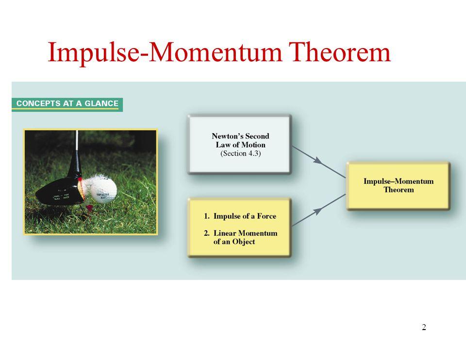 Impulse-Momentum Theorem