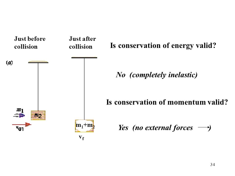 Is conservation of energy valid