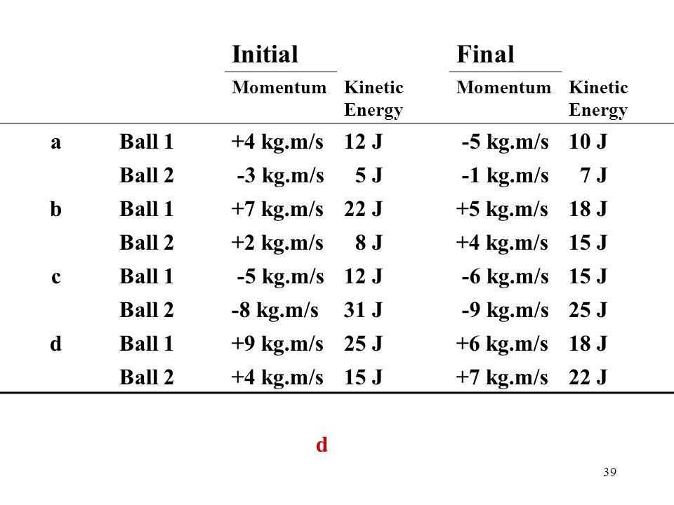Initial Final a Ball 1 +4 kg.m/s 12 J -5 kg.m/s 10 J Ball 2 -3 kg.m/s