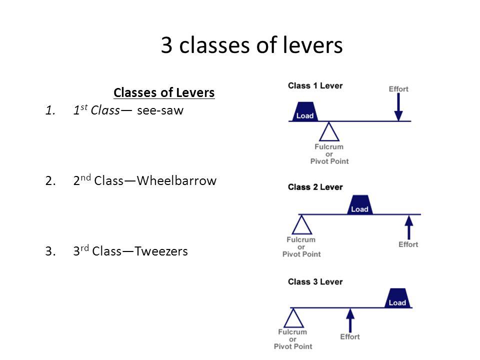 3 classes of levers Classes of Levers 1st Class— see-saw