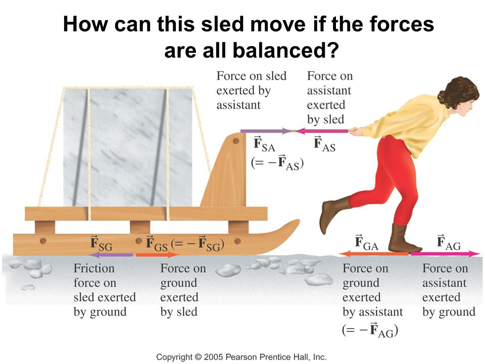How can this sled move if the forces are all balanced