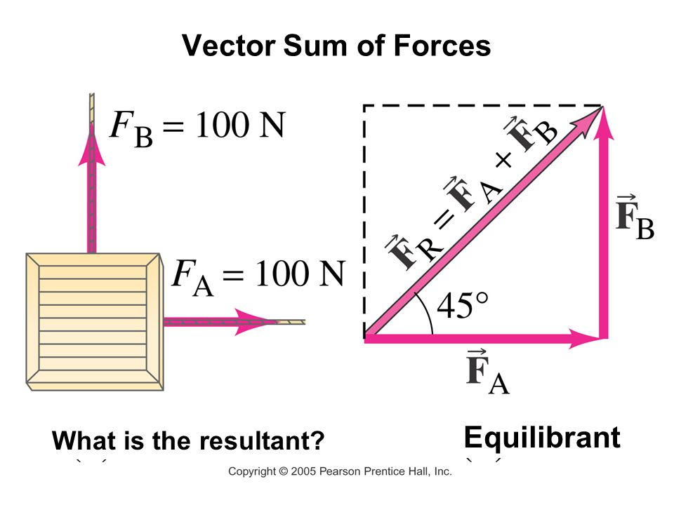 Vector Sum of Forces Equilibrant