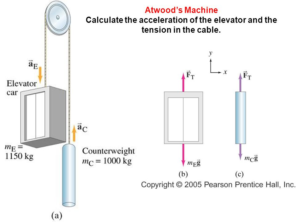 Atwood's Machine Calculate the acceleration of the elevator and the tension in the cable.