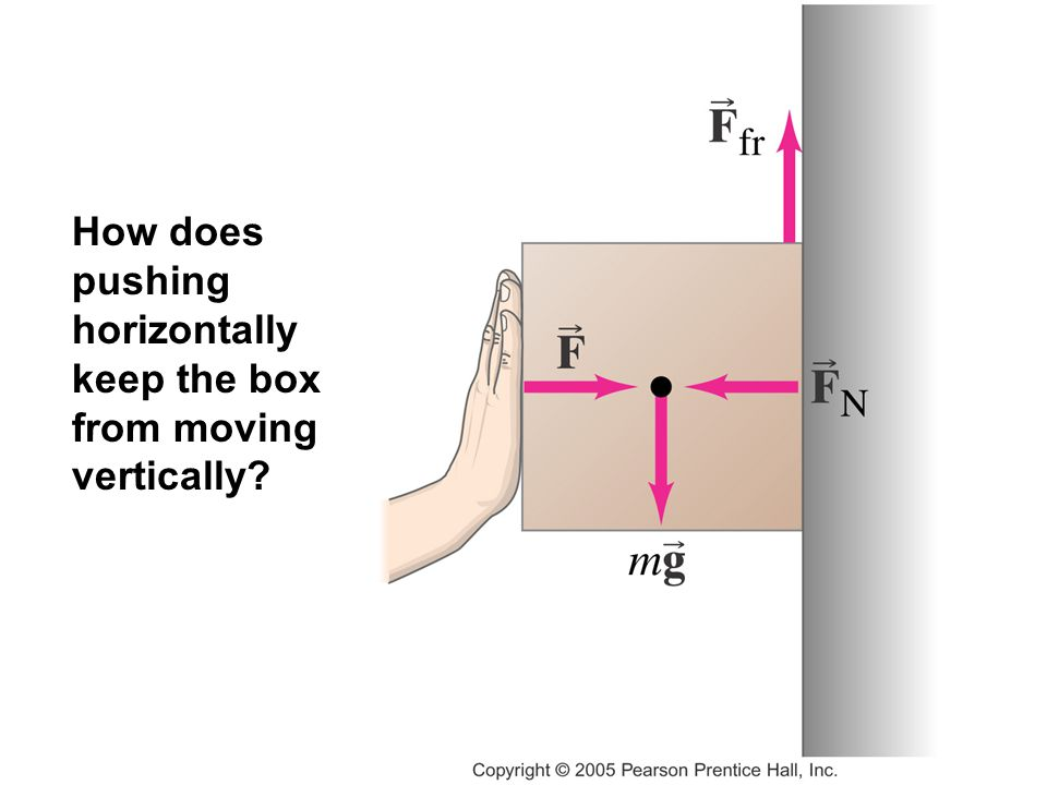 How does pushing horizontally keep the box from moving vertically