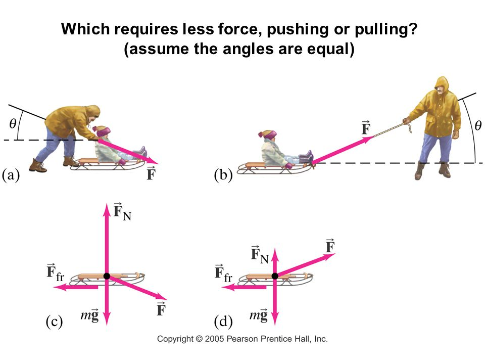 Which requires less force, pushing or pulling