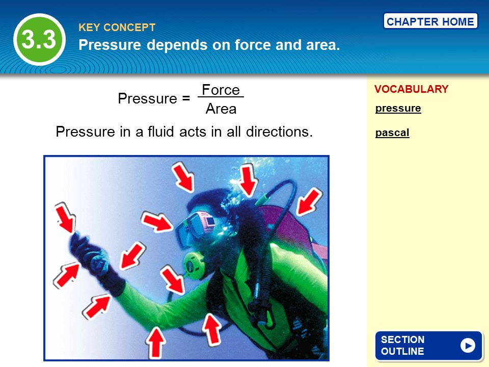 Pressure depends on force and area.