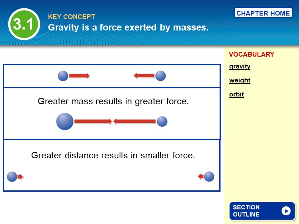 3.1 Gravity is a force exerted by masses.