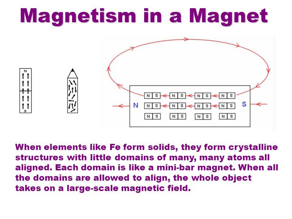 Magnetism in a Magnet