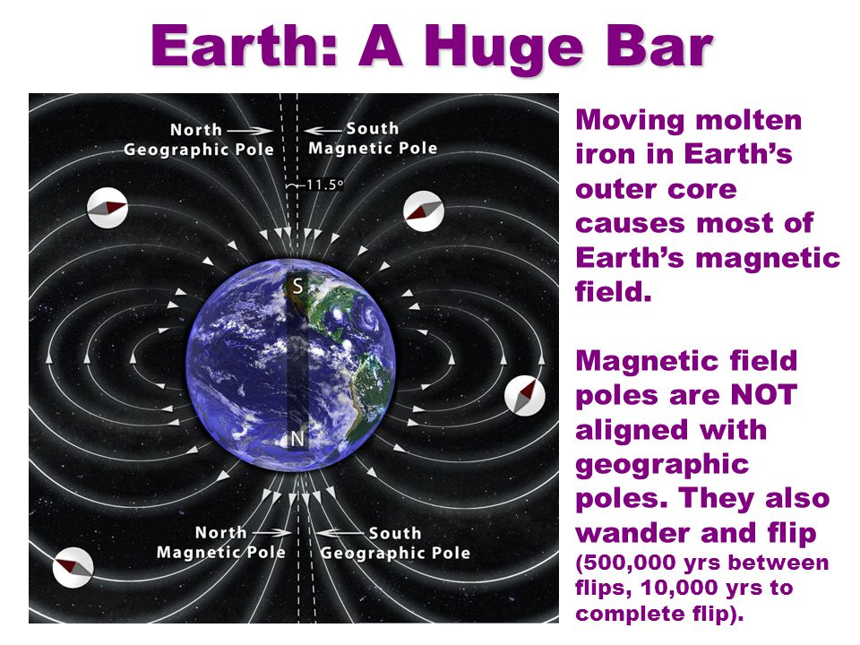 Earth: A Huge Bar Magnet